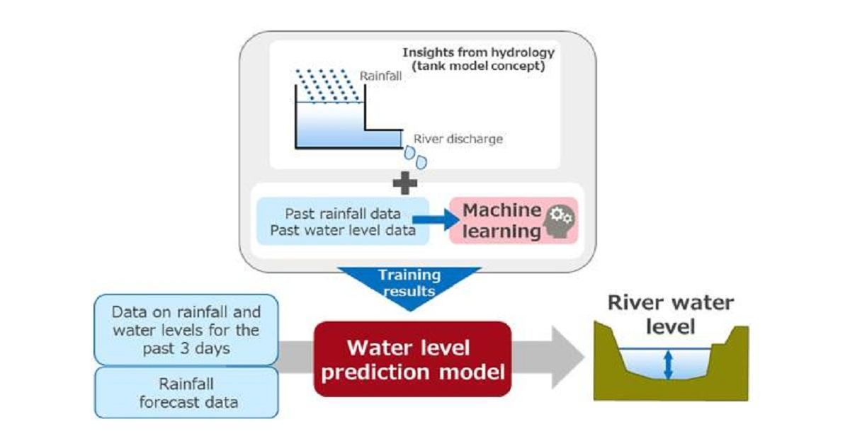 Fujitsu Develops AI-based Disaster Mitigation Technology to Predict River Flooding
